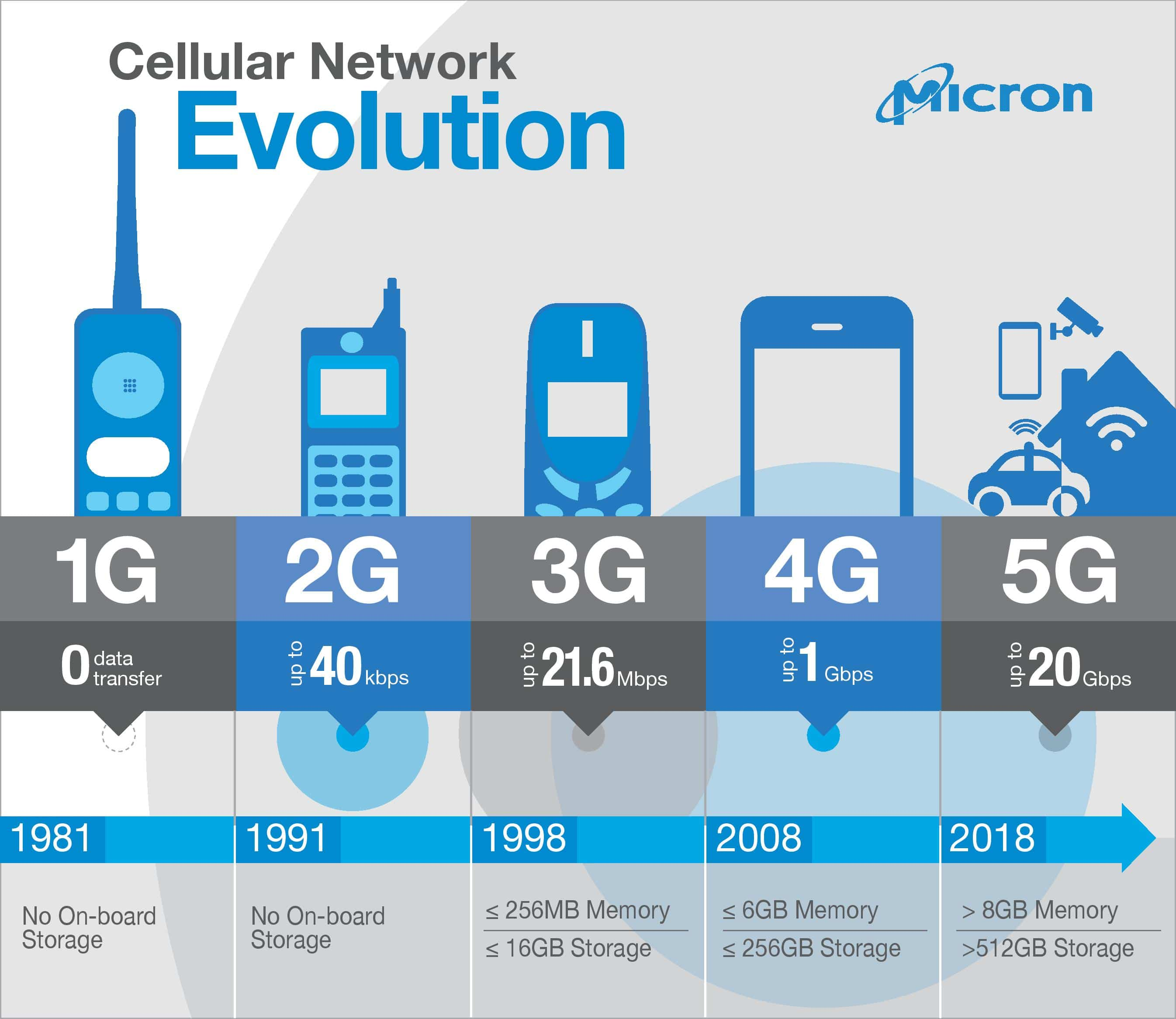 Read more about the article Tecnologia 5G